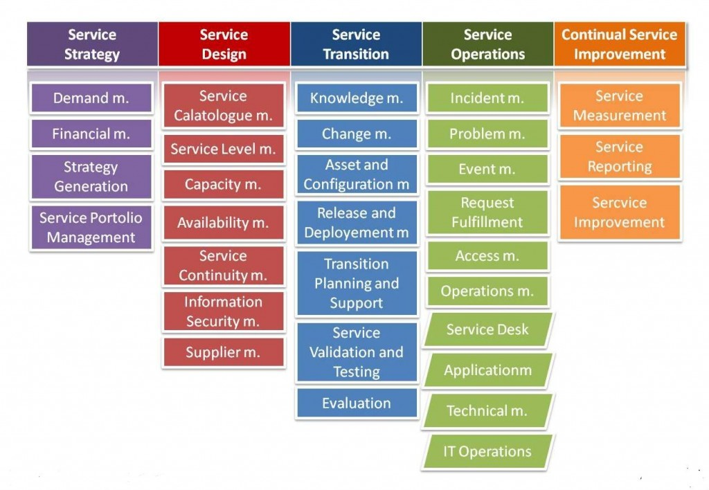 itil-foundation-process